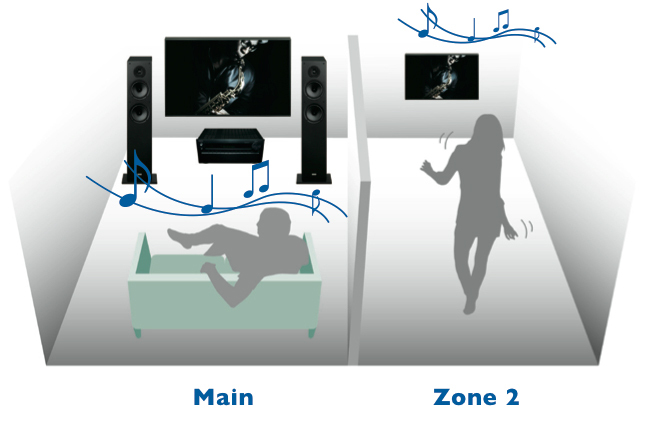 zone2-hdmi-out